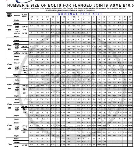 Bolt Chart