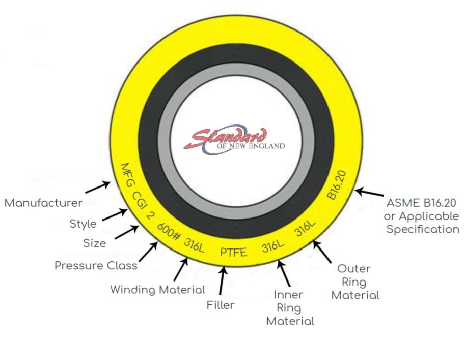 SNE Parts of a spiral wound gasket